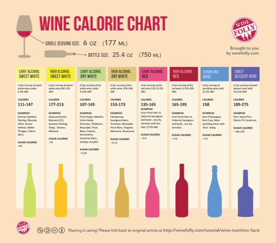 wine-nutrition-facts-calorie-chart1 (1)